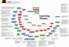 Educational Theorists And Their Theories Chart Learning Theory V3 What Are The Established Learning