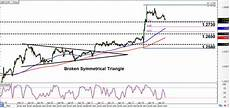 Gbp Chf Historical Chart Intraday Charts Update Checking Up On Old Setups For Gbp