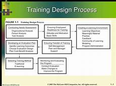 Design And Development Procedure Example Ppt Training Design Process Powerpoint Presentation