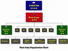 Army Materiel Command Org Chart First Army Organization