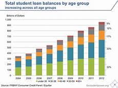 Student Loan Debt Chart 2015 Debt For Student Power