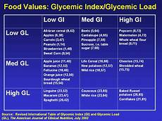 Corn Glycemic Index Chart Glycemic Index Amp Load Bare 5