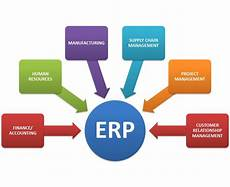 Erp Stands For What Is Erp 8 Benefits Of Erp Software