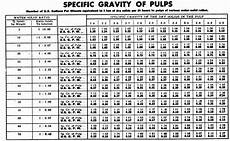 Liquid Density Chart Mineral Processing Pulp Density Charts And Tables