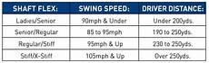 Swing Speed Shaft Flex Chart Driver How To Buy Club Description