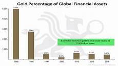 Gold Percentage Chart Gold Percentage Of Global Financial Assets Revised