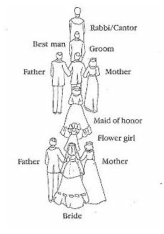 Wedding Party Processional Wedding Guide Wedding Planning Guide The Wedding Ceremony