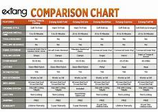 Compact Suv Comparison Chart Extang Tonneau Covers Which Extang Bed Cover Is The Best
