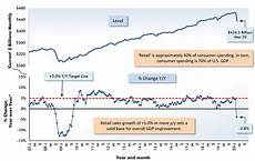 Us Retail Sales Chart First Major Cracks In U S Consumer Spending Appear In