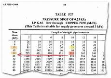 Natural Gas Line Capacity Chart Pipe Sizing Chart