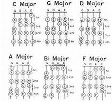 C Major Violin Finger Chart Violin Charts Kids Family Home Pinterest