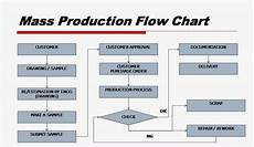 Flow Chart Of Amylase Production Mass Production Flow Chart