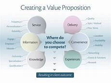 Value Proposition Examples How To Begin Creating A Value Proposition Tony Vidler