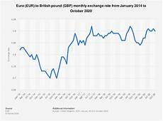 Euro Us Dollar Exchange Rate Chart Eur Gbp Monthly Exchange Rate 2014 2016 Statistic