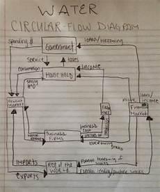 Water Pollution Circular Flow Chart Economics Module 6 Project