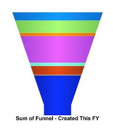 Salesforce Funnel Chart Reporting How To Display A Funnel Chart With Grand Total