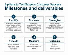 Marketing Deliverables More Effective B2b Tech Marketing And Sales Activation