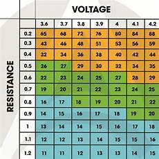 Ohm Chart Sub Ohm Vaping Guide For Beginners Apollo E Cigs Usa Blog