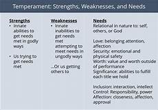 A List Of Strengths And Weaknesses Example Of Weaknesses For A Person