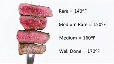 Steak Doneness Chart How To Test Steak Tenderness Doneness Youtube