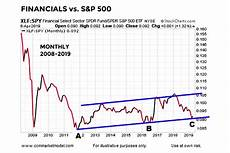 Stock Market Chart Last 10 Years Are Financial Stocks Pointing To A Continuation Of The