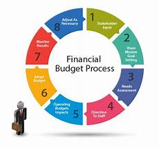 Personal Finance And Budgeting Financial Budget Process Visual Ly