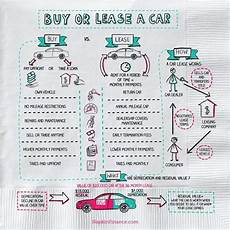 Cars Buy Or Lease Buy Or Lease A Car Napkin Finance