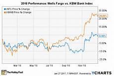 Wells Fargo Bank Stock Chart 1 Reason Wells Fargo Could Underperform In 2017 The