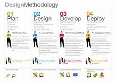 Design And Development Procedure Example Design Methodology Design Thinking Process