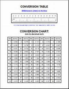 Conversion Chart Inches To Mm Mil To Inches Calculator Industrial Electronic Components