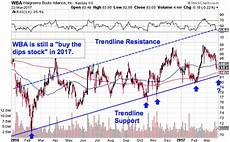 Walgreens Stock Price Chart Verizon Colgate Walgreens Shell Are Breaking Out Must