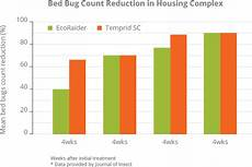 why ecoraider for bed bugs ecoraider highly