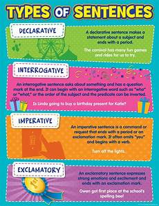 English Language Charts For Classroom Types Of Sentences Chart English Language Charts For The