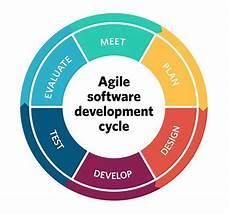Agile Software 10 Key Principles Of Agile Software Development