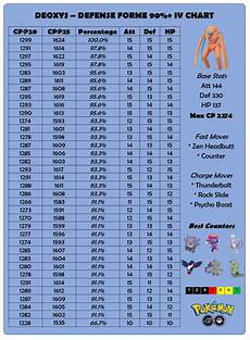 Deoxys Defense Forme 90 Iv Chart Thesilphroad