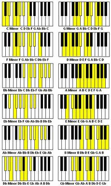 All Piano Scales Chart Minor Scales In All 12 Keys With Flats And Sharps Piano