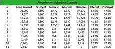 Amortization Schedue What Is An Amortization Schedule Definition Meaning