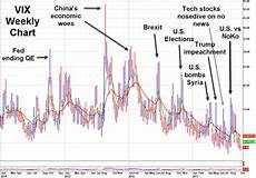 Spike Chart Chart Showing Events Leading To Spikes In The Vix