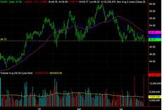 Charles Schwab Charts 3 Big Stock Charts For Wednesday Charles Schwab
