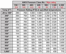 Standard Pressure Chart How Ansi Class Relates To Psi