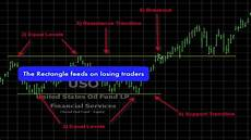 Trade Chart Patterns Like The Pros How The Pro S Trade Rectangle Chart Pattern Analysis Youtube