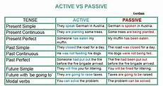 Active And Passive Rules Chart Passive Voice Phs Our English Nook
