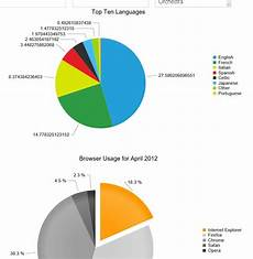 Kendo Pie Chart Data Source Pie Chart With Sql Data Source Htmlchart Ui For Asp