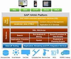 Sap Hana Sap Hana Sps 11 New Developer Features Xs Advanced Sap