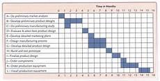 Business Activities Chart What Is A Gantt Chart