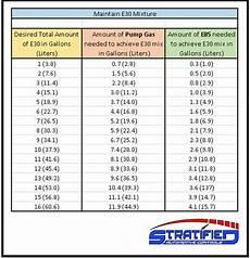 E85 Air Fuel Ratio Chart E30 Fuel Mixing Chart Vw Gti Mkvi Forum Vw Golf R