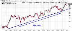 Vertex Chart Technical Analysis This Is Why Vrtx Stock Nasdaq Vrtx