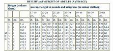Air Force Height And Weight Chart 2018 What Should Be The Minimum Height And Weight Requirement
