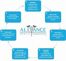 Wsib Claim Type Chart Provider Services Alliance Health Supplement