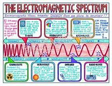 First Light Book Pdf Electromagnetic Spectrum Science Doodle Note Interactive
